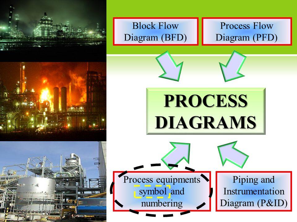 PROCESS DIAGRAMS Block Flow Diagram (BFD) Process Flow Diagram (PFD)
