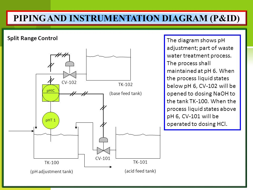 PIPING+AND+INSTRUMENTATION+DIAGRAM+%28P%26ID%29 miss rahimah binti othman ppt video online download
