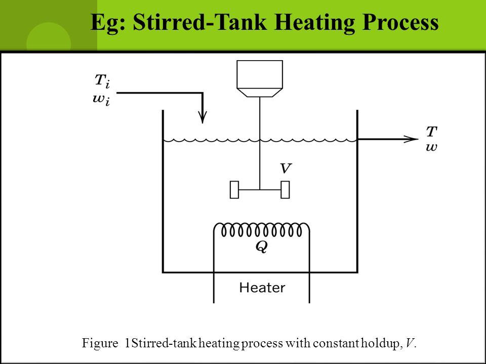 Eg: Stirred-Tank Heating Process