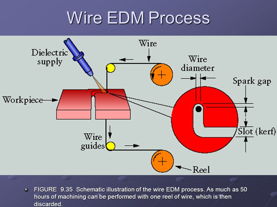 electric discharge machining  edm  ppt video online download Simple Wiring Schematics Simple Wiring Schematics
