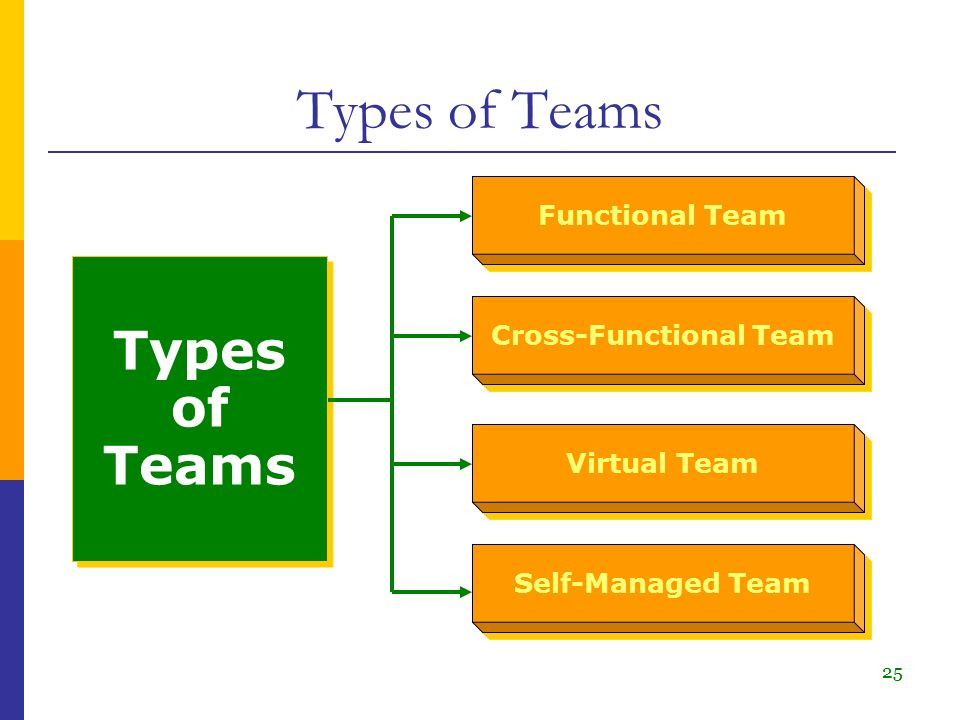 Strengths & Weaknesses of Cross Functional Teams