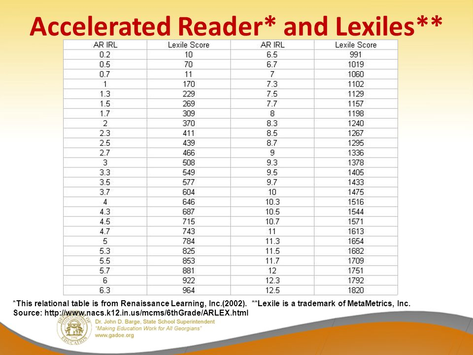 Lexiles Making Sense Of A Reading Score And Partnering