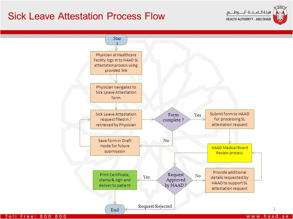 Sick Leave Attestation Process. - Ppt Video Online Download