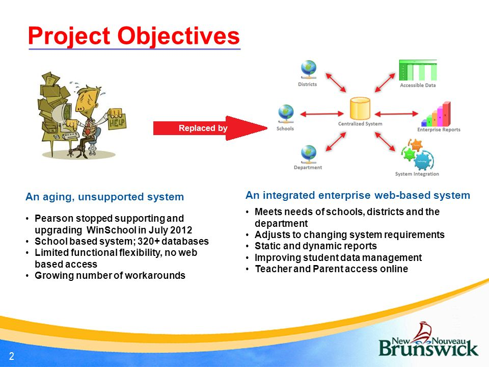 MIS - Information Need & Objective
