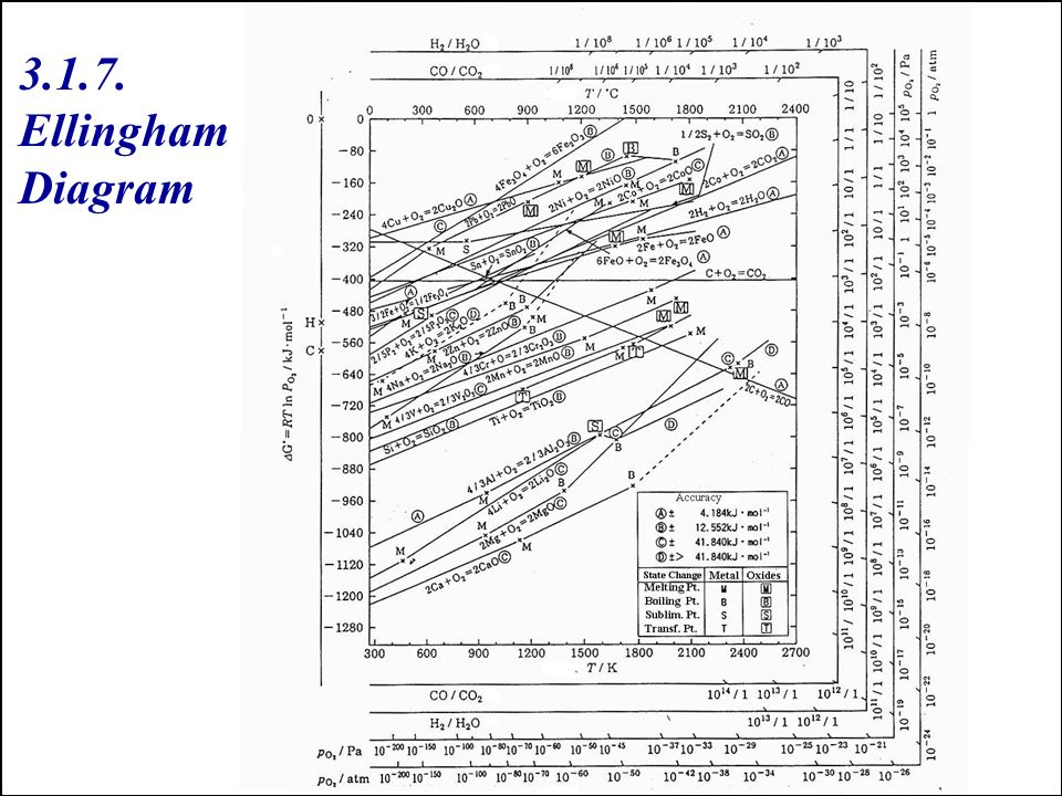 3 equlibria ppt download 36 ellingham diagram ccuart