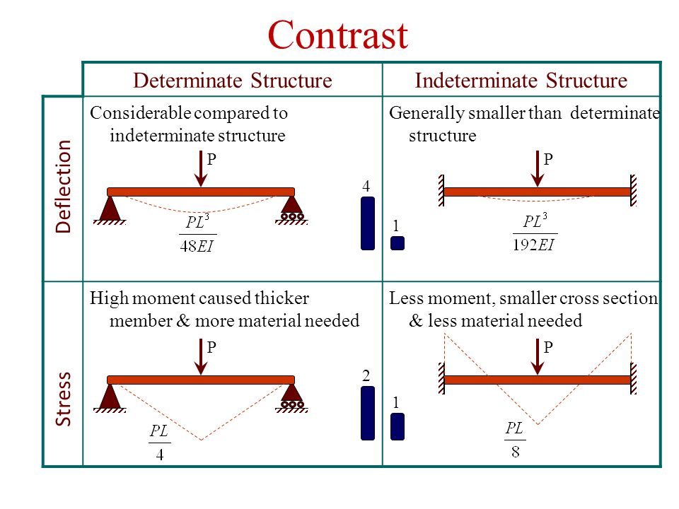 Determinate and Indeterminate Structures and Their DIfferences