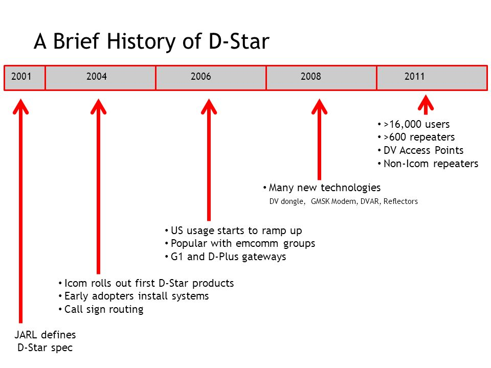 A Brief History of D-Star