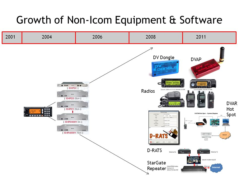 Growth of Non-Icom Equipment & Software