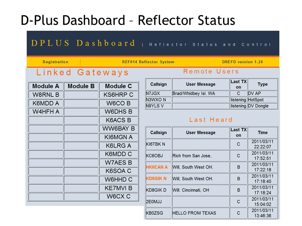 D-Plus Dashboard – Reflector Status