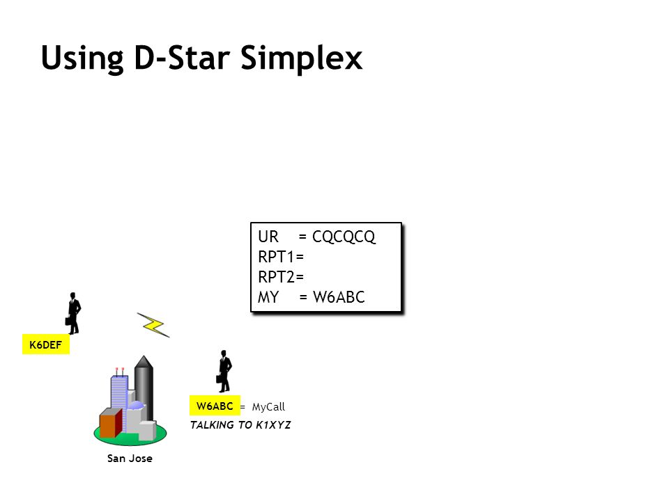 Using D-Star Simplex UR = CQCQCQ RPT1= RPT2= MY = W6ABC VK8RAD G