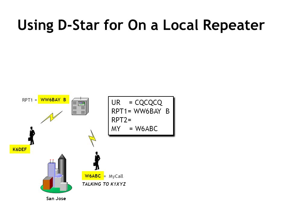 Using D-Star for On a Local Repeater