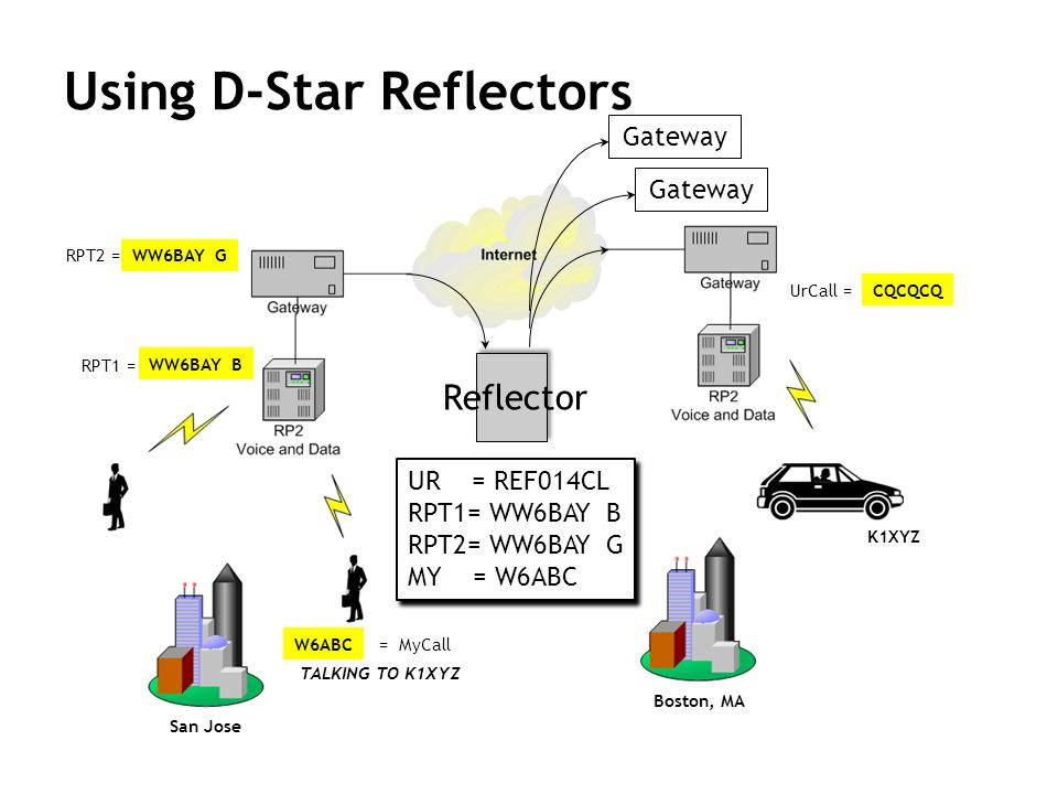 Using D-Star Reflectors