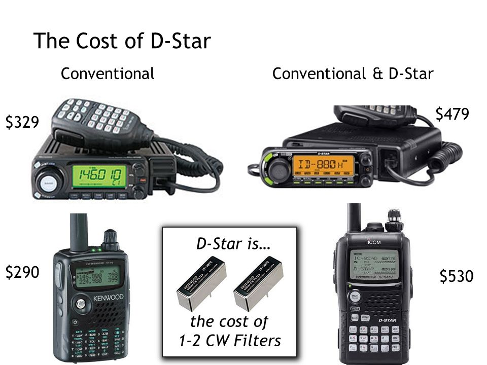 The Cost of D-Star Conventional Conventional & D-Star $479 $329