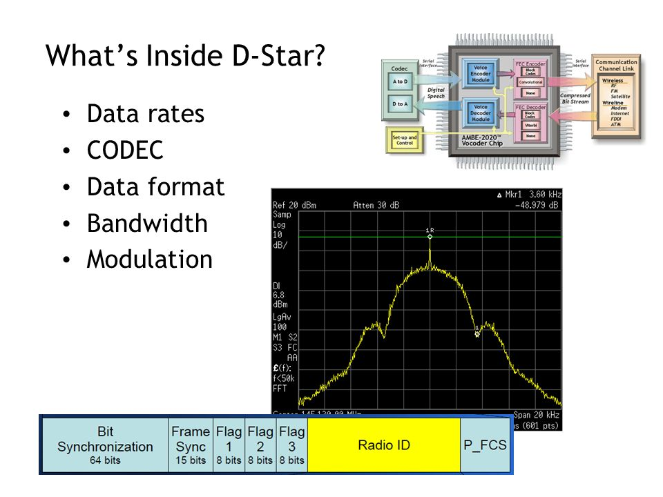 What's Inside D-Star Data rates CODEC Data format Bandwidth