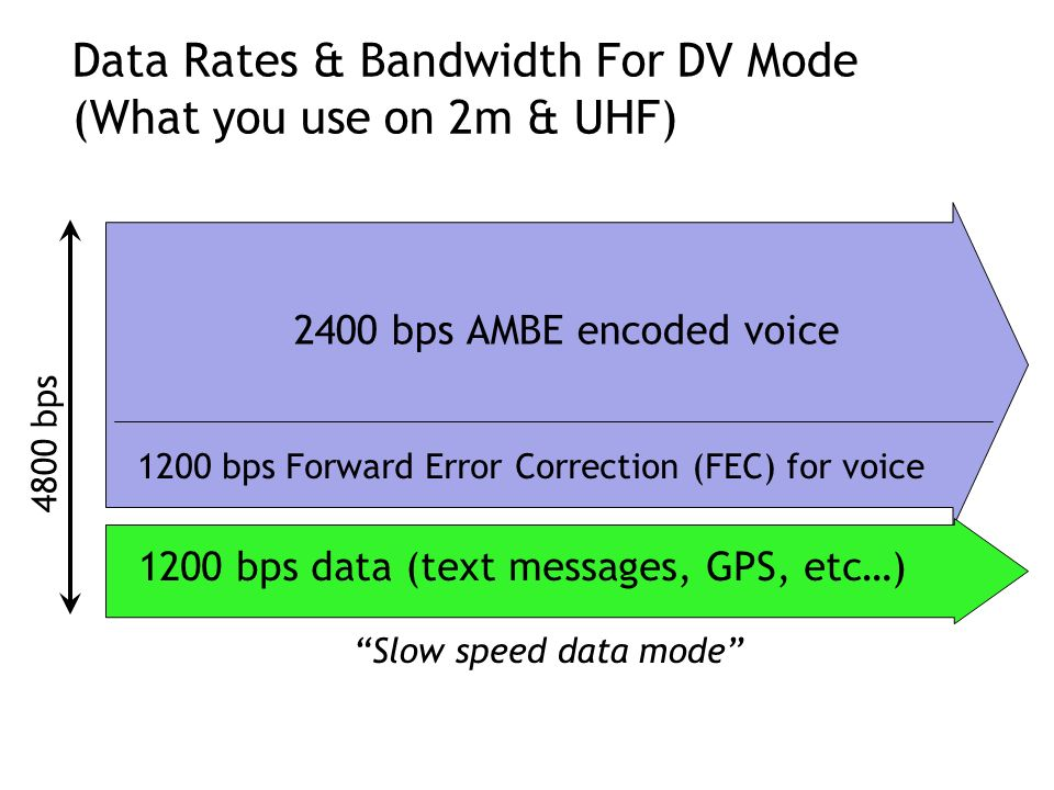 Data Rates & Bandwidth For DV Mode (What you use on 2m & UHF)