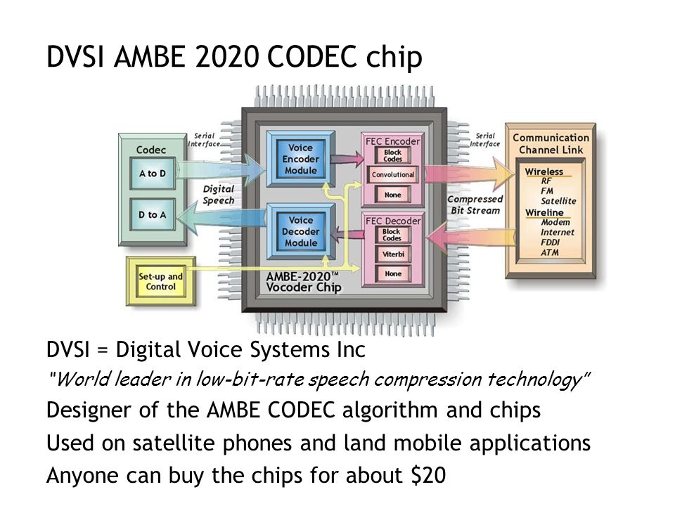 DVSI AMBE 2020 CODEC chip DVSI = Digital Voice Systems Inc