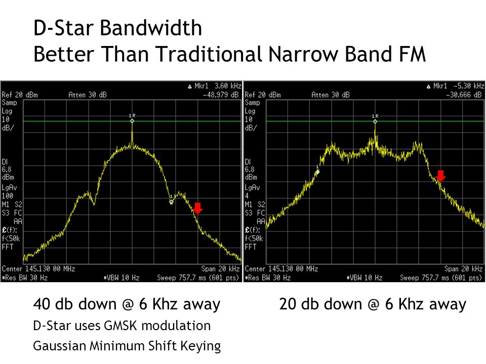 D-Star Bandwidth Better Than Traditional Narrow Band FM