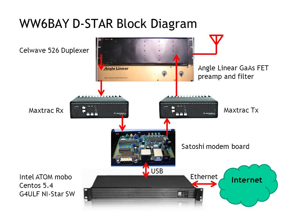 WW6BAY D-STAR Block Diagram
