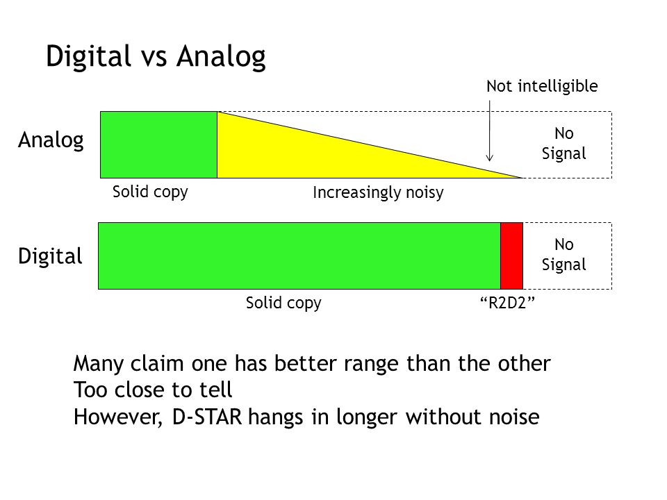 Digital vs Analog Analog Digital