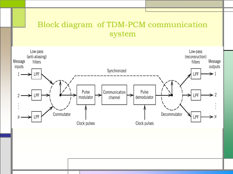 block diagram of tdm. wiring. automotive wiring diagrams, Wiring block