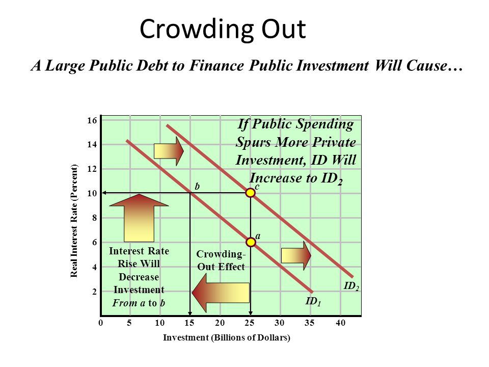 impact of public debt on the Public debt in rich countries exploded between 2007 and 2012, rising from an average of 53% of gdp to nearly 80% some people think this is a problem, and say that governments need to do their best to cut it.