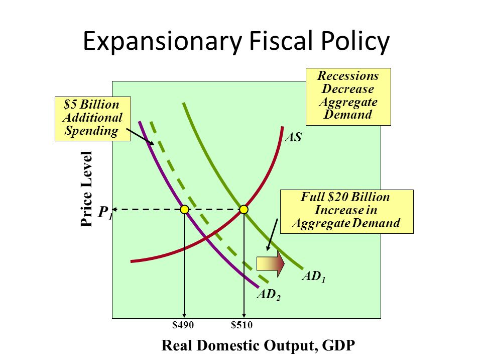 expansionary economic policy essay On the one hand as previously stated an expansionary fiscal policy by  decreasing taxation and increasing government spending the fiscal.