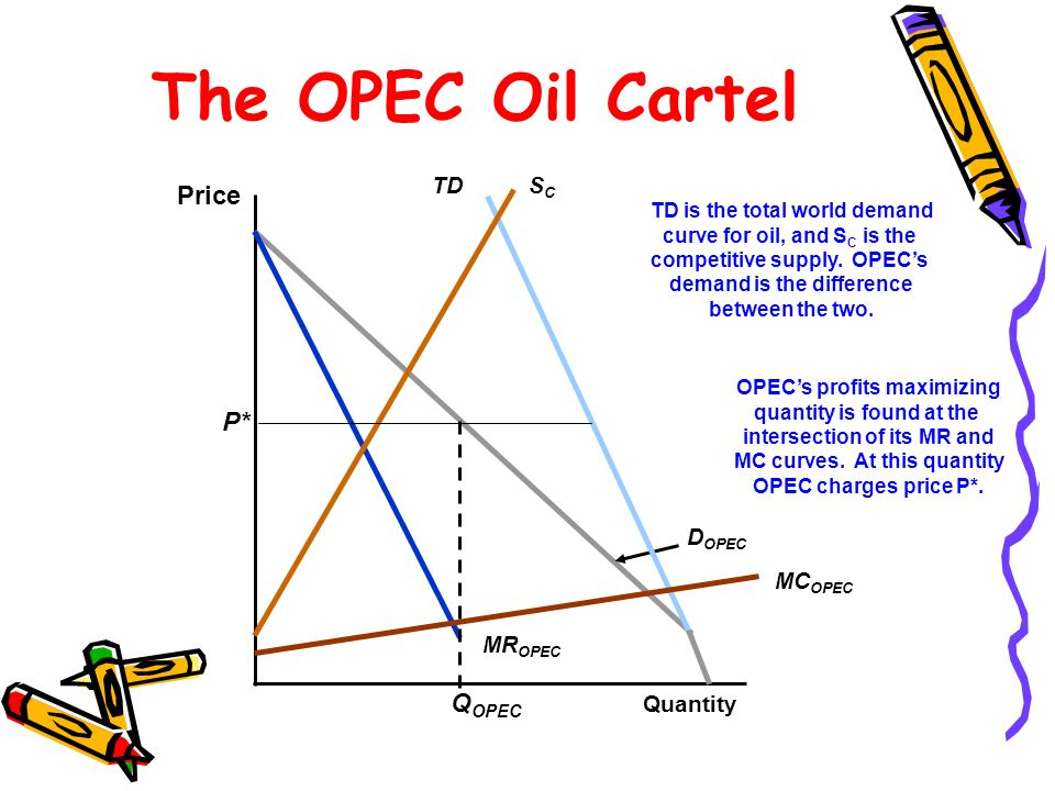 the disruption of cartel on oil prices The boom in us oil and gas production gives us greater leverage against  is  where opec may have to face off with a future oil buyers' cartel.