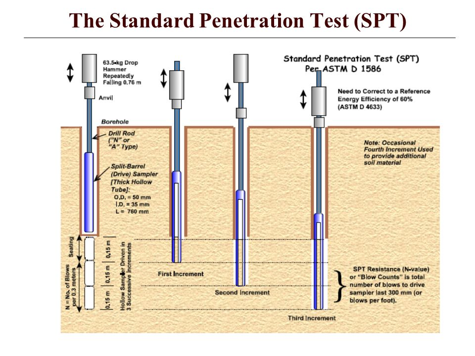 Standard Penetration Test Soil 89