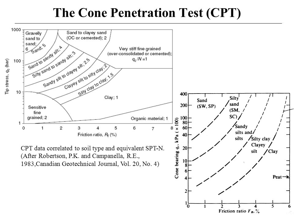 cone penetration test Cpt'18 will focus on the solution of geotechnical challenges using the cone  penetration test (cpt), cpt add-on measurements and companion.