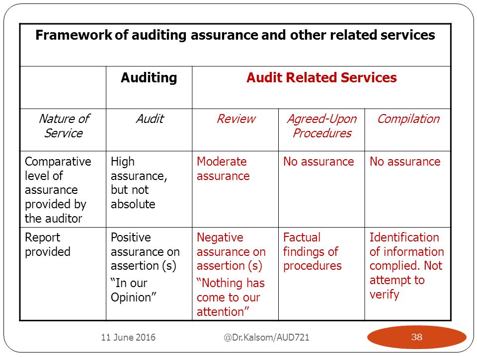 audit framework Itaf information technology assurance framework itaf's design recognizes that is audit and assurance professionals are faced with different requirements and different types of audit and assurance assignments, ranging from leading an is-focused audit to contributing to a financial or operational audit.