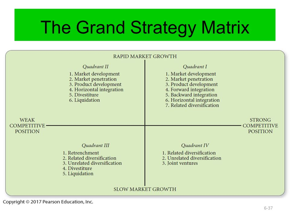 How to Develop a Grand Strategy Matrix