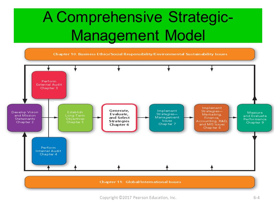 role of board of directors in strategic management pdf