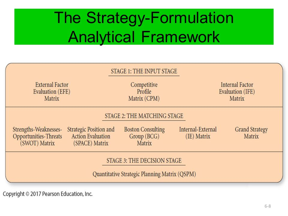 strategic managementstrategy formulation essay This three-step strategy formulation process is sometimes referred to as determining where you are now, determining where you want to go, and then an ecological theory of predators and prey (see ecological model of competition), a sort of darwinian management strategy in which market interactions mimic long term.