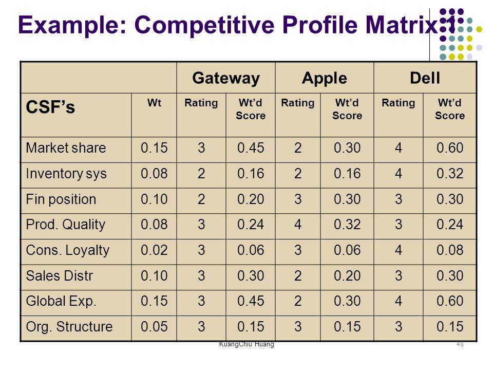 Nice Cpm Matrix Template Images Gallery >> Fed Ex Strategic ...