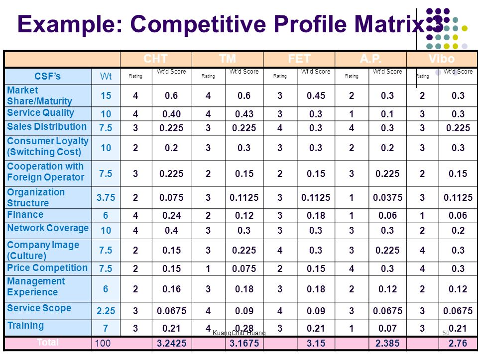 competitive profile matrix Competitive profile matrix is an essential strategic management tool to compare the firm with the major players of the industry competitive profile matrix show the.