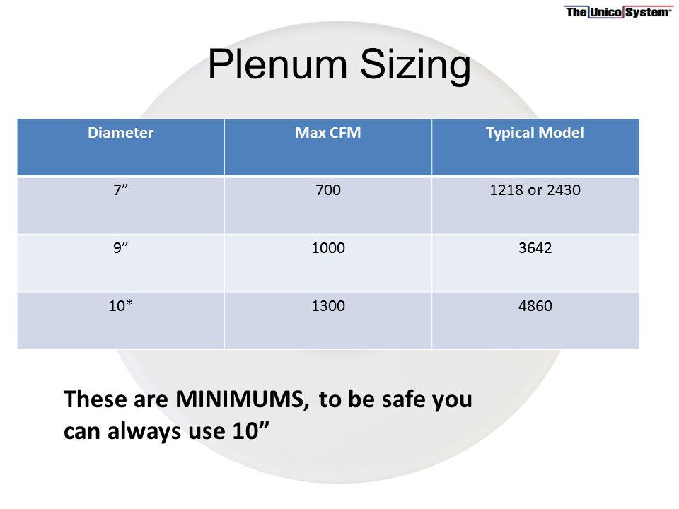 Plenum Plenum Design Is Based On Equal Static Pressure