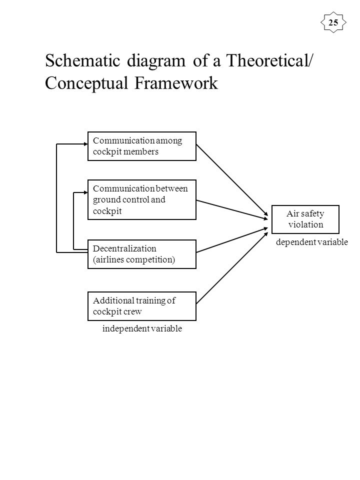 24 theoretical  conceptual framework the theoretical