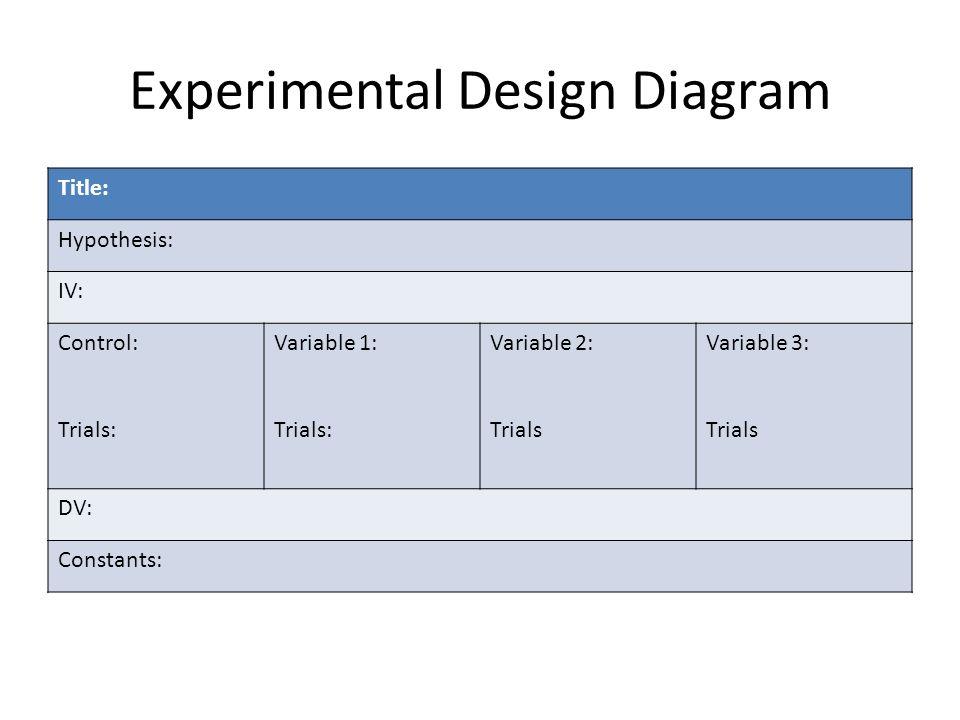 how to write an experimental design