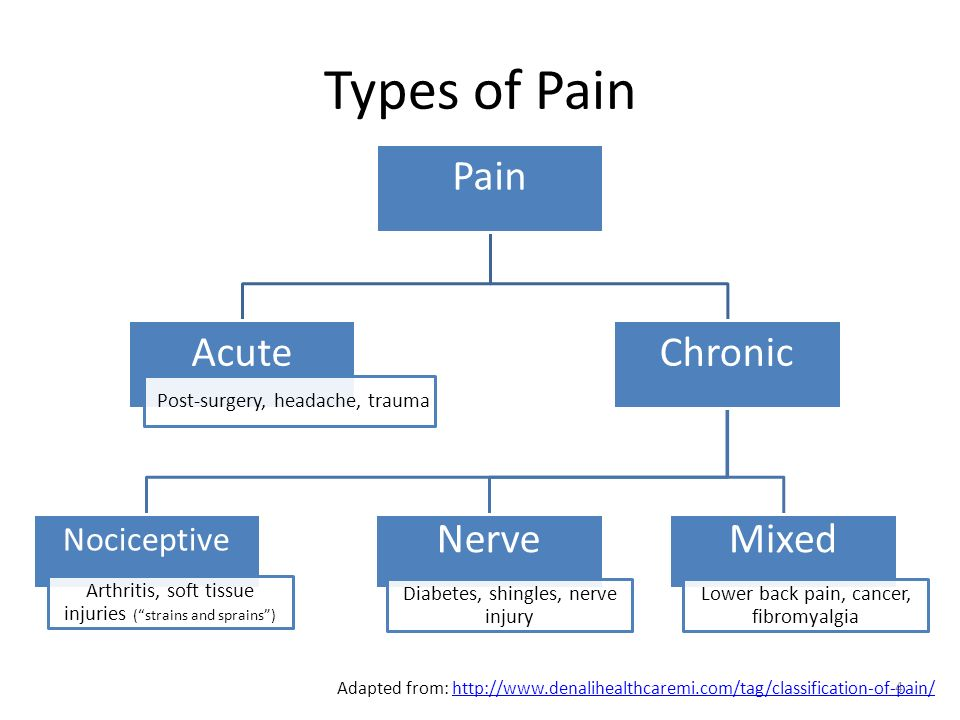 pain response to injury Introduction to the injury process and the body's reponses to different forms of exercise stress  injury process - body response  the injury site pain will.