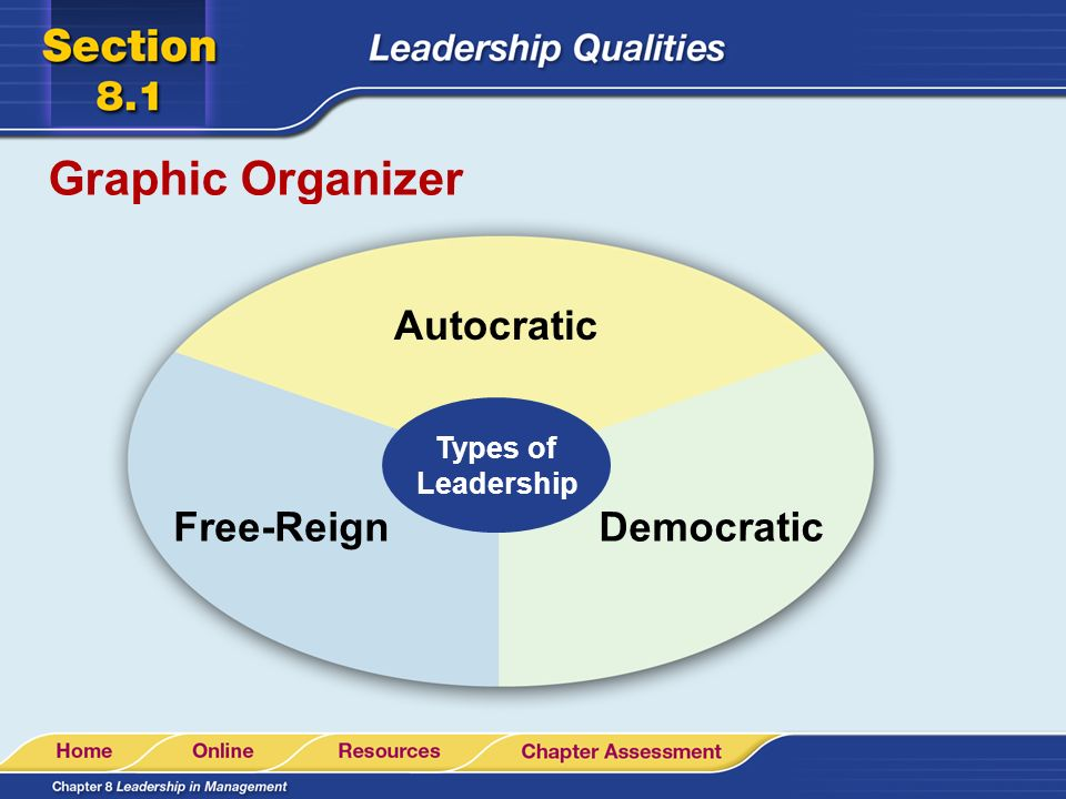 Graphic Organizer Autocratic Types of Leadership Free-Reign Democratic