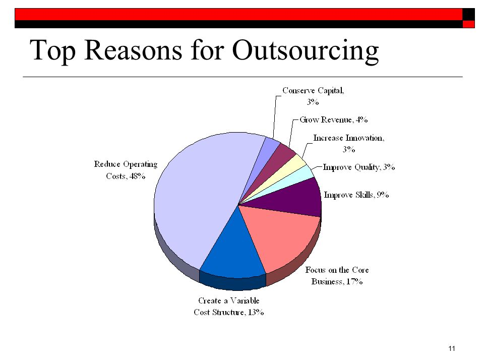 reasons for outsourcing For as many reasons as there are to employ an outsourcing strategy, there are just as many reasons not to here is a quick rundown from a recent survey  reasons to outsource.