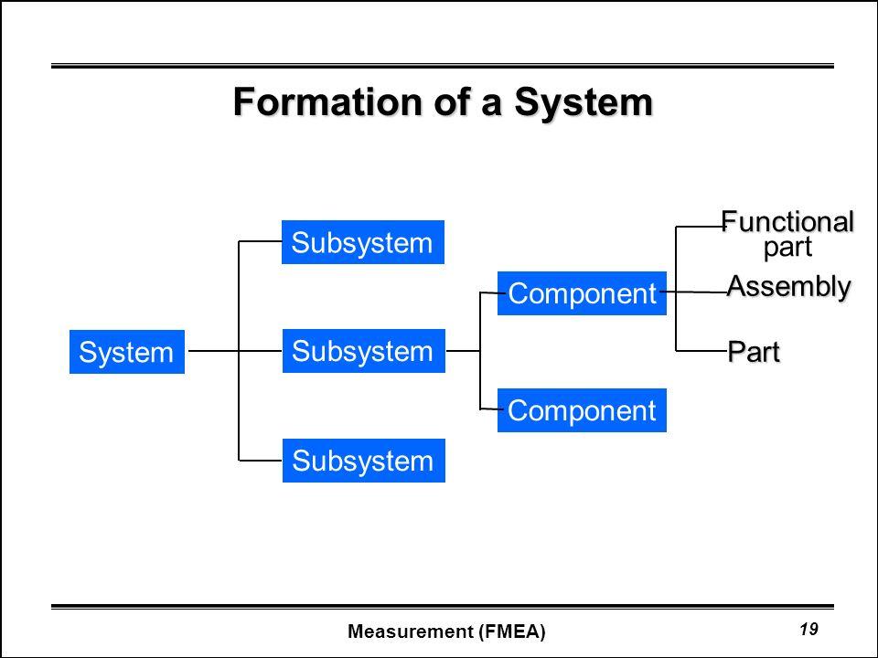 system fmea pdf