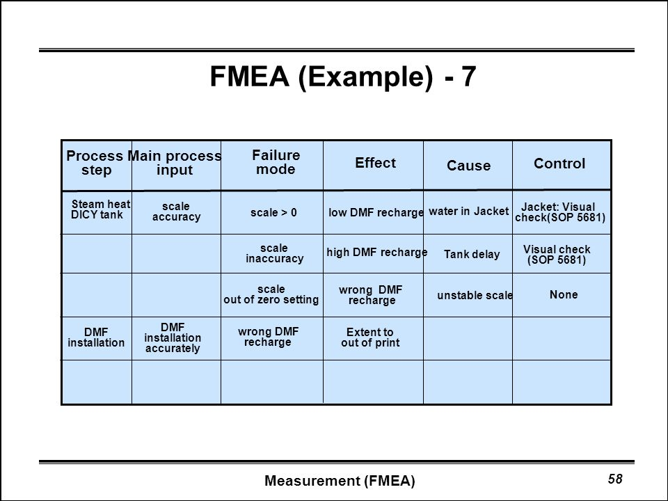 Fmea 1 definition 2 process fmea 3 when to create fmea for Process fmea template