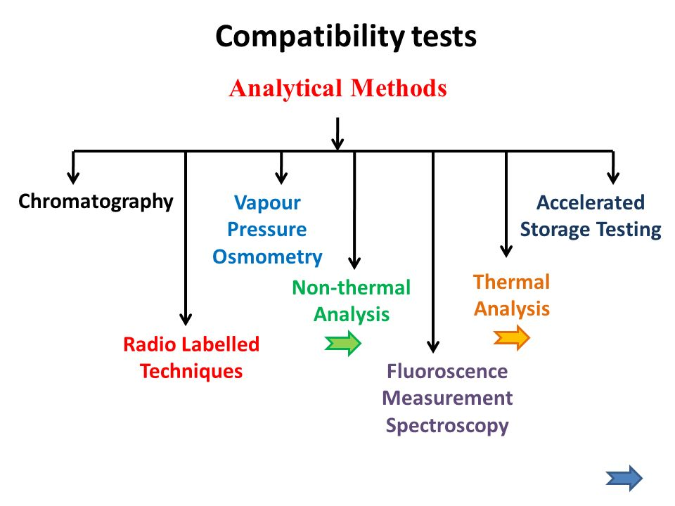 Compatibility tests Analytical Methods Chromatography
