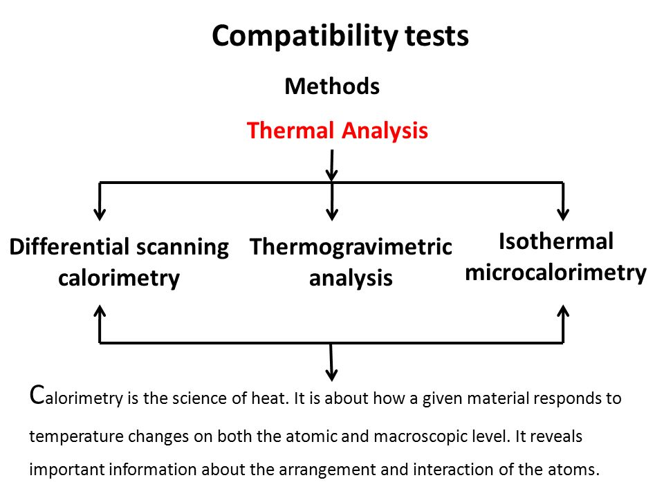 Compatibility tests Methods. Thermal Analysis. Isothermal microcalorimetry. Differential scanning calorimetry.