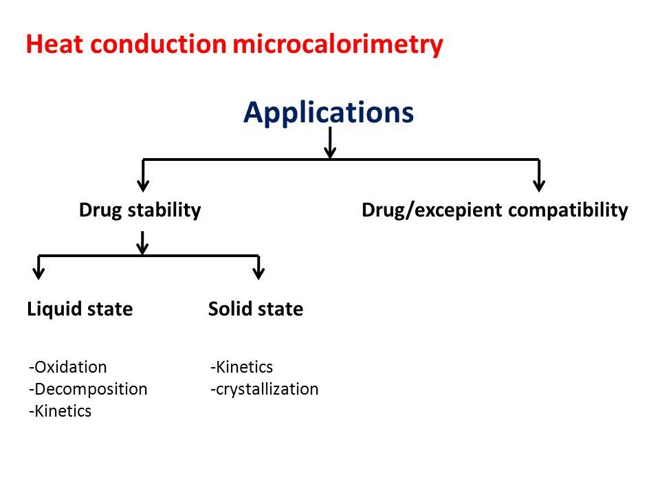 Drug/excepient compatibility