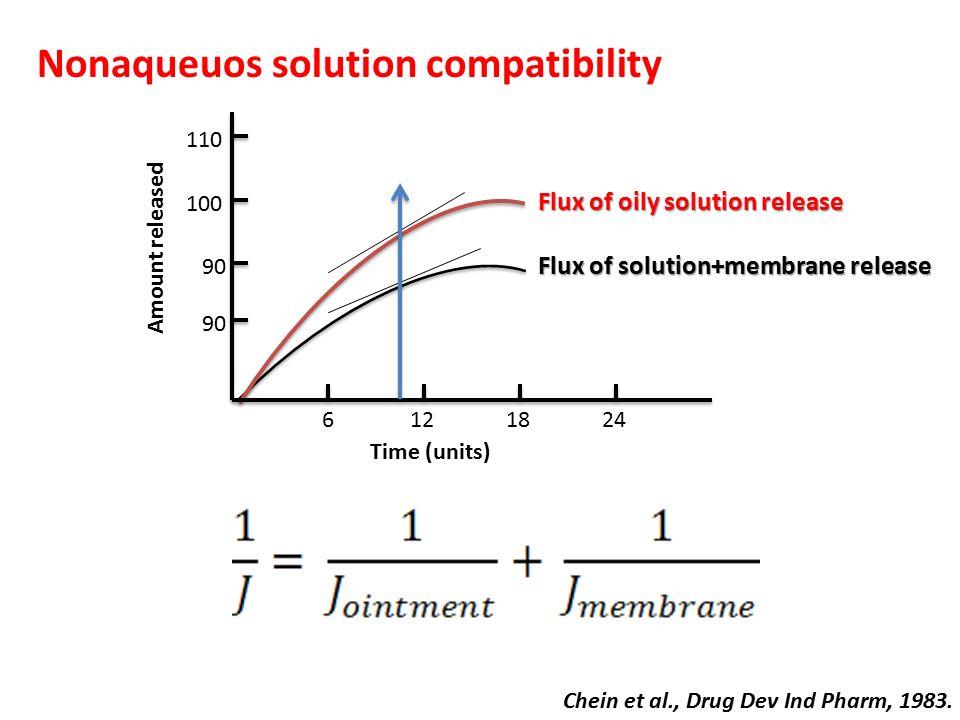 Nonaqueuos solution compatibility