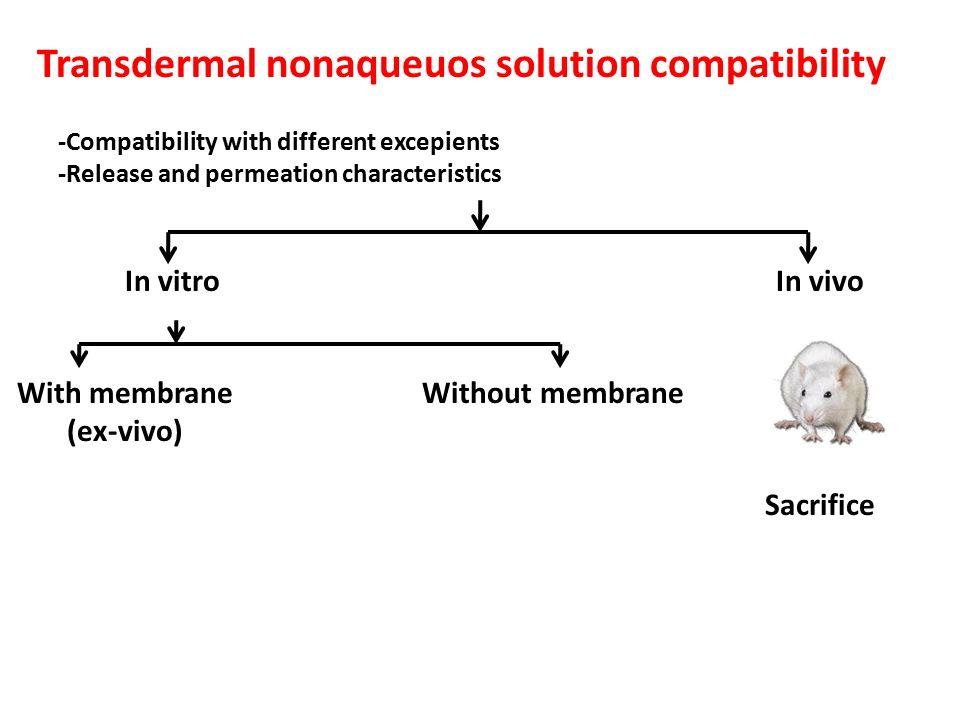 Transdermal nonaqueuos solution compatibility