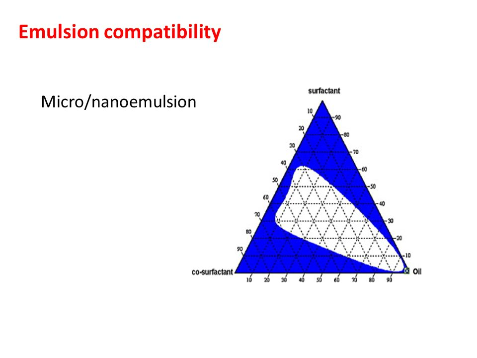 Emulsion compatibility