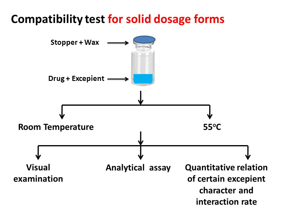 Compatibility test for solid dosage forms
